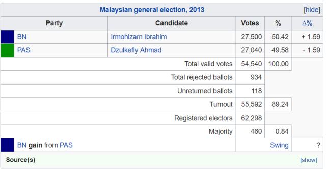 Kuala Selangor-parliament results-2013
