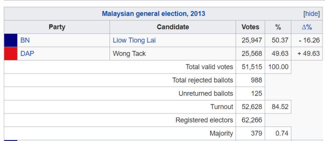 bentong-parliament-2013-results