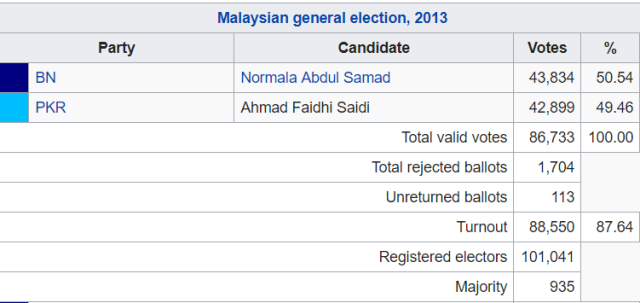 pasir gudang-parliament-2013-results