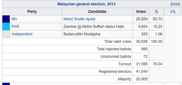 semporna-2013-results-
