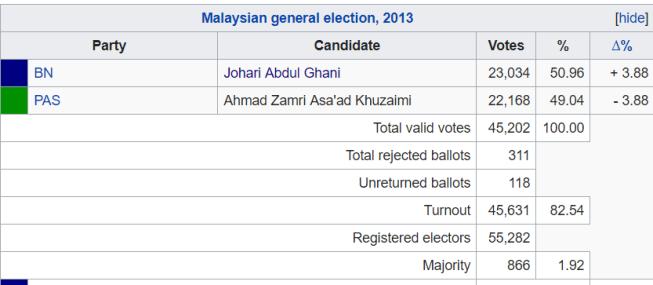 titiwangsa-parliament-2013 results-