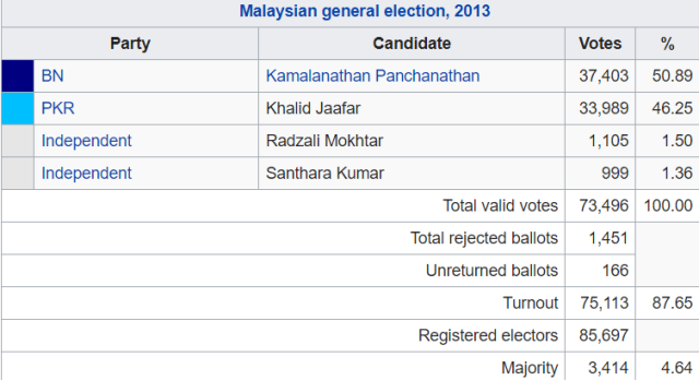 hulu selangor-parliament-2013-elections-results
