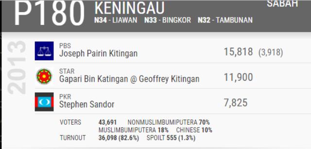 sabah-keningau-parliament-2013-results
