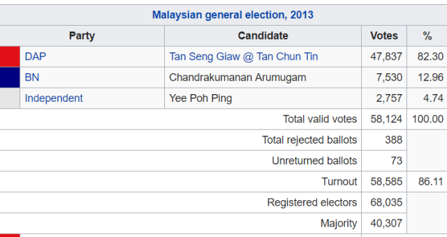 kepong-parliament-2013-results