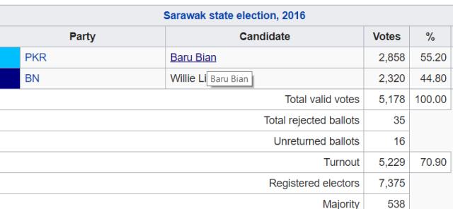 Ba'Kelalan-sarawak-state assembly-2016 results